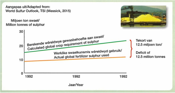 The global deficit of sulphur use on agricultural crops