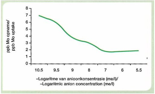Impact of soil free anion concentration on Mo uptake by plants, Stout et al, 1951. A 40-60% inhibition of Mo uptake in maize by high sulphate concentration in unbuffered soils was reported by Bornman, 1993 confirming work done by Haynes, 1983.