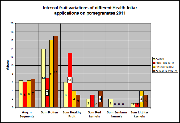 Internal fruit quality variation of pomeranates [chart]
