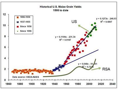 Historical USA maize grain yields (t/ha) 1866 to date [graph]